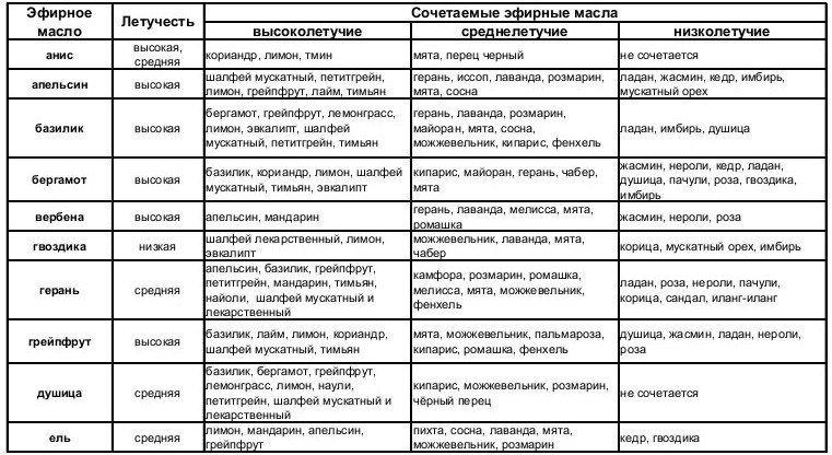 Tablica-sochetaemosti-jefirnyh-masel-1