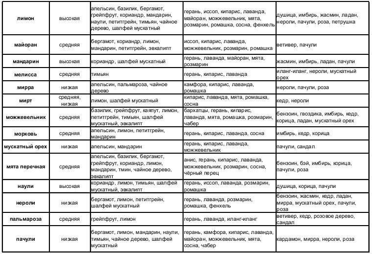 Tablica-sochetaemosti-jefirnyh-masel-3