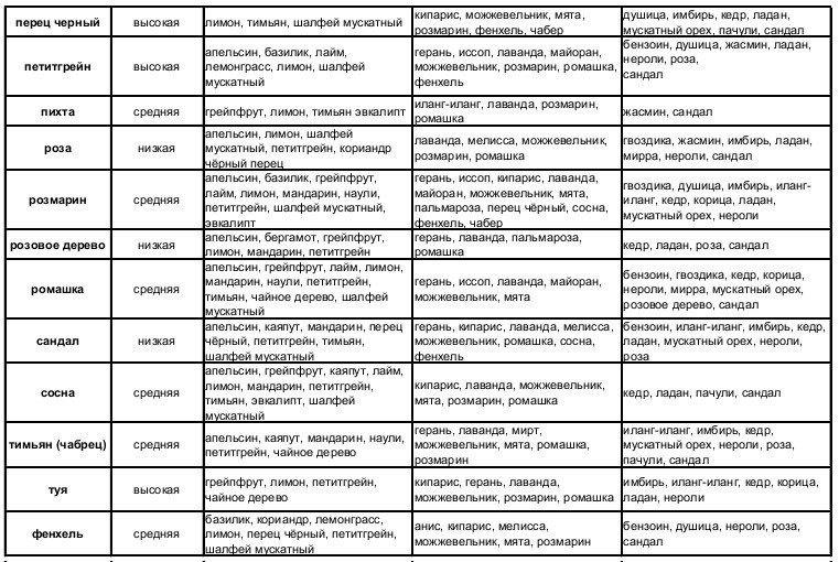 Tablica-sochetaemosti-jefirnyh-masel-4